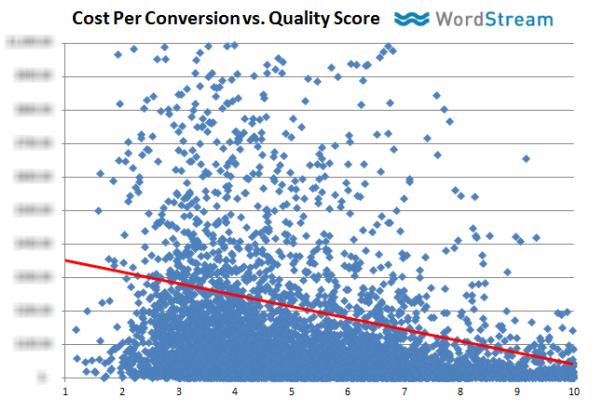 Nivel de calidad y costo por conversión