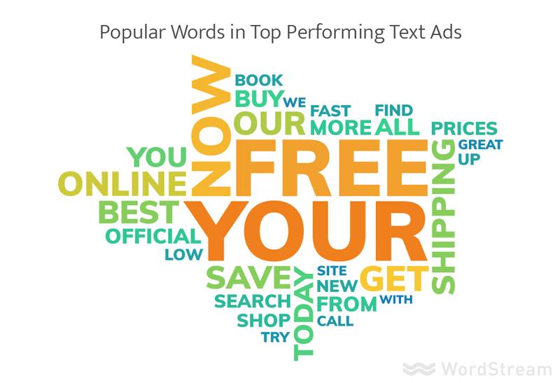 La publicidad en línea cuesta las palabras más populares en los mejores anuncios PPC