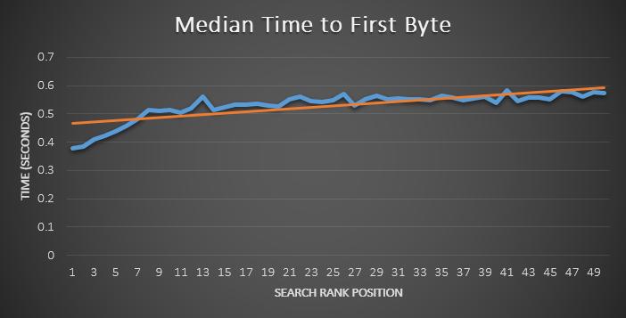 tiempo para el primer byte vs. ranking orgánico de google
