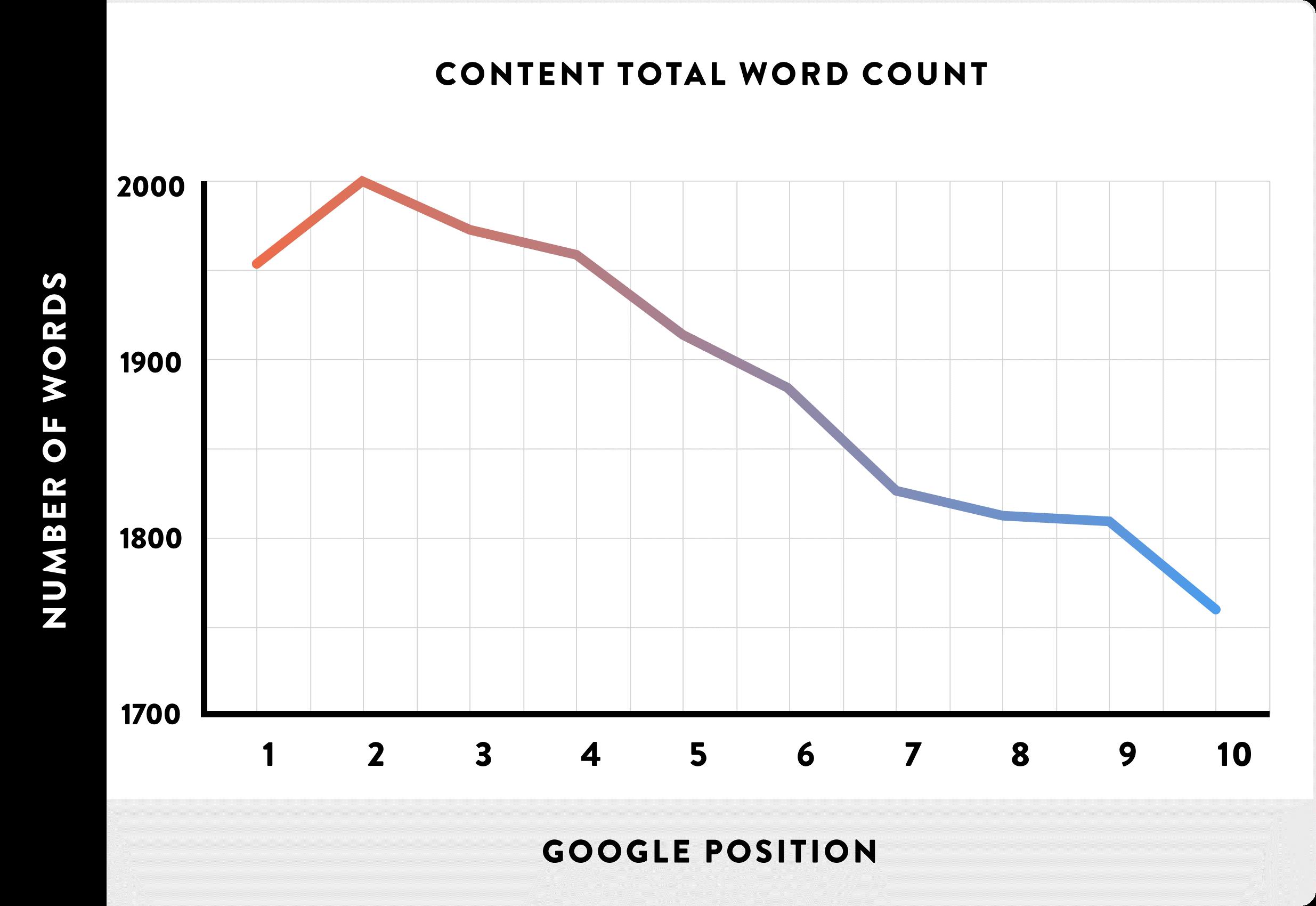 recuento de palabras vs rango de google