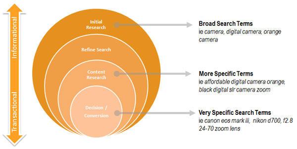 Diagrama de intención del usuario de copia del sitio web