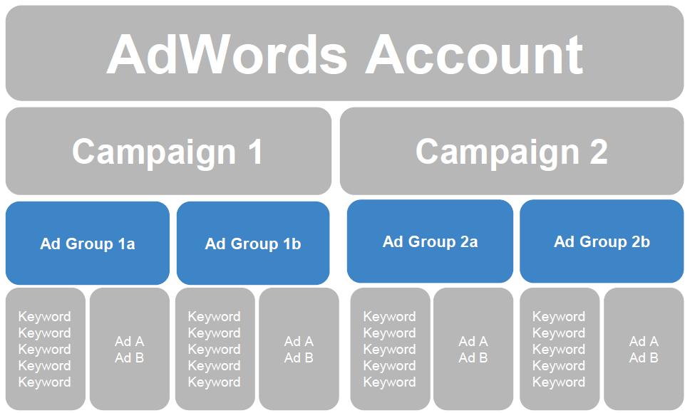 grupos de anuncios segmentados en adwords