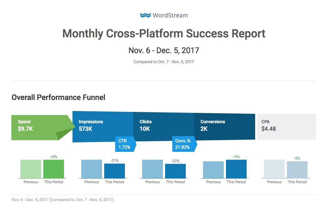 informes de AdWords para la industria financiera