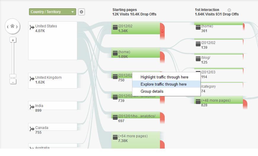 Psicografía en las vías de conversión de marketing de Google Analytics