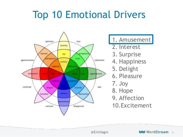 Psicografía en marketing: los 10 principales desencadenantes emocionales en anuncios en línea