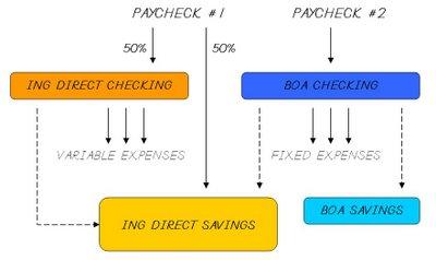Configuración de cuenta bancaria