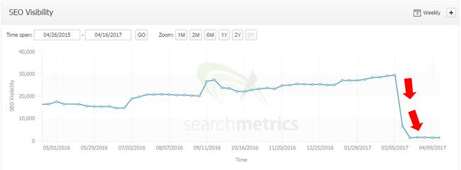 Visibilidad de actualización de Google Fred