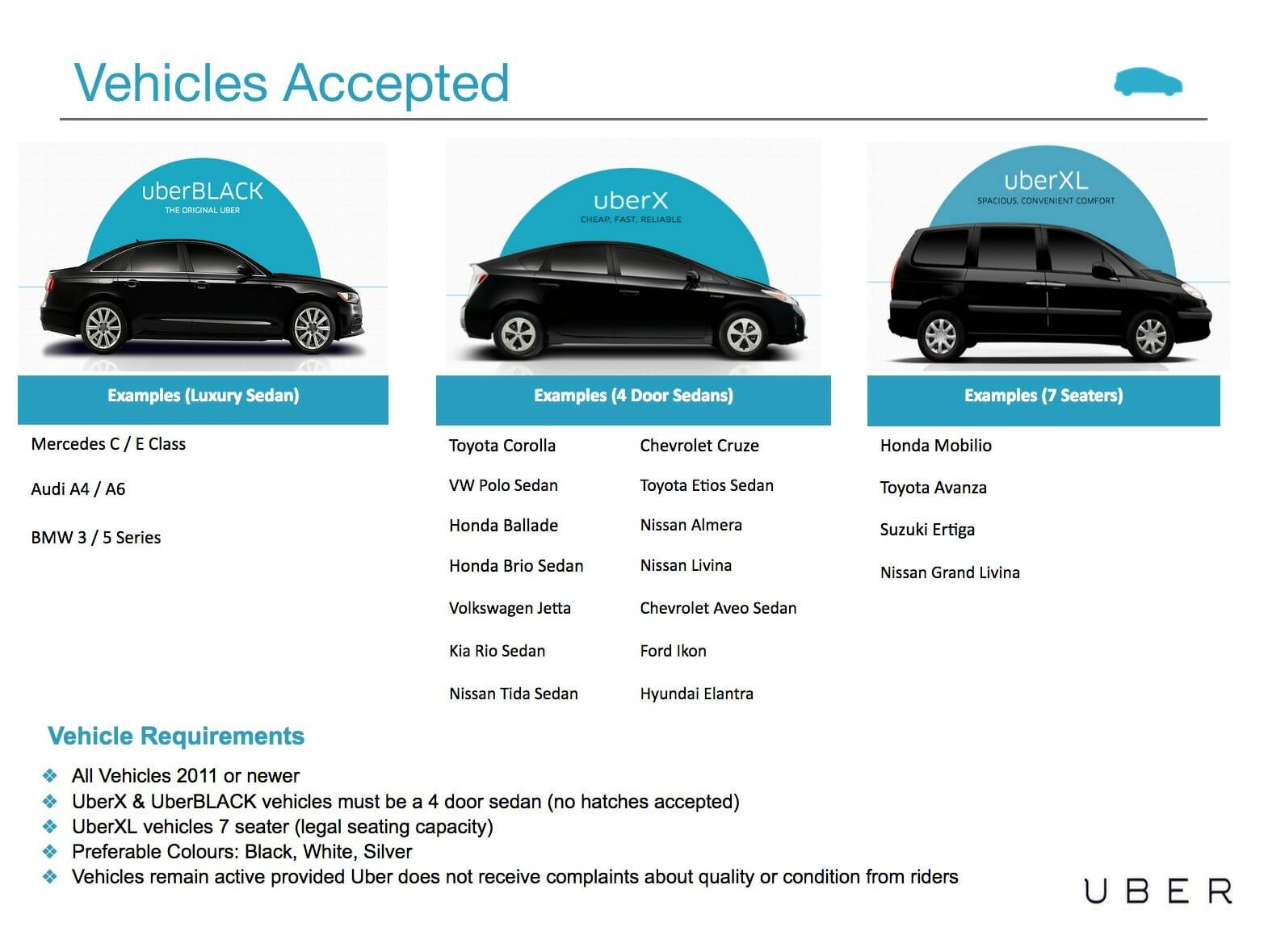 Requisitos de Uber Car para ganar dinero en la universidad