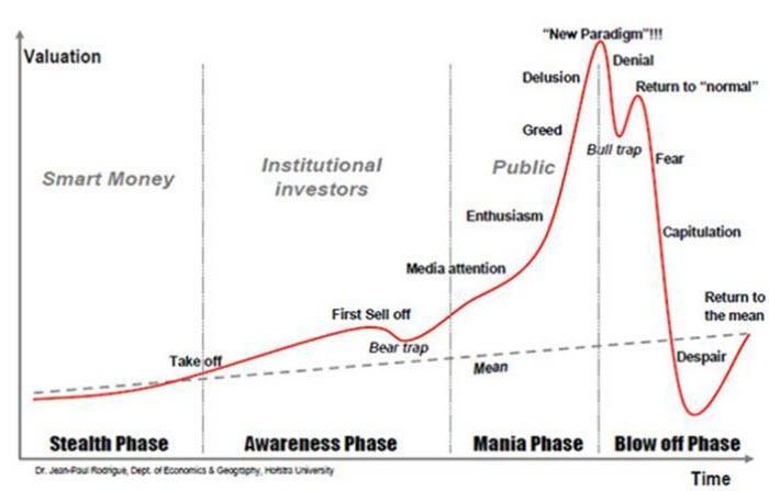 Etapas de análisis FODA de burbujas económicas
