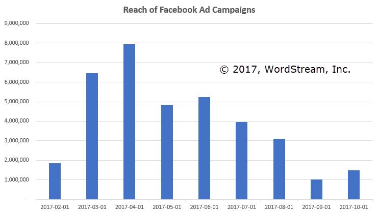 campañas publicitarias de facebook alcanzan