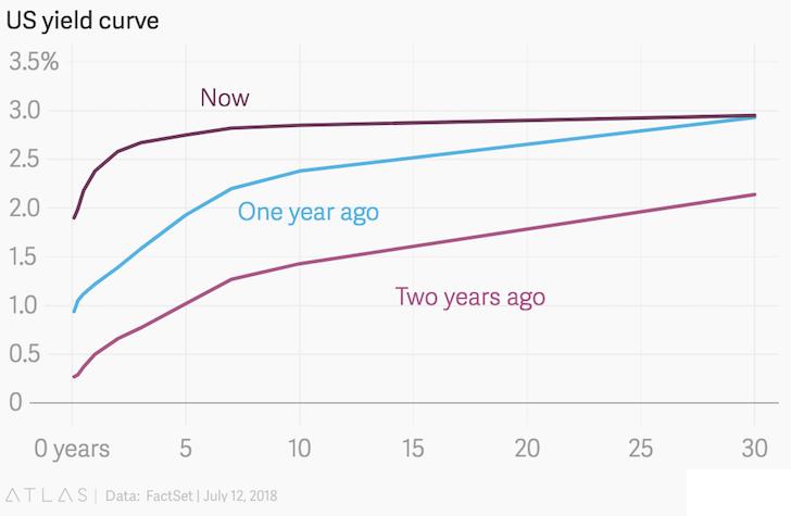 Curva de rendimiento 2018 versus curvas de rendimiento anteriores 2017, 2016
