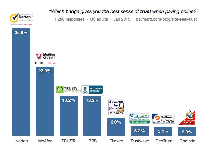 Cómo generar más ventas de comercio electrónico con páginas de productos logotipos de señales de confianza