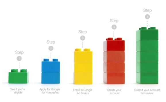 Cambios importantes en la estructura de la cuenta de Google Ad Grants
