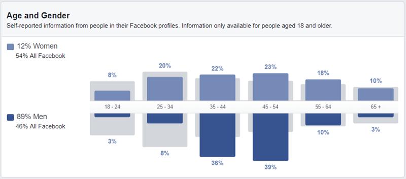 Audiencia personalizada de anuncios de Facebook orientada a datos demográficos de edad