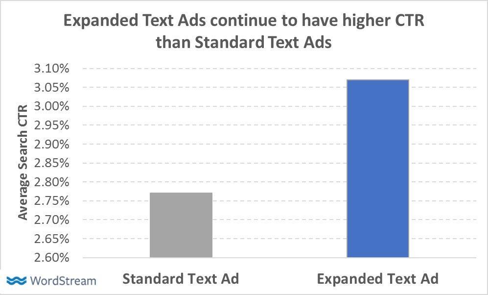 los anuncios de texto expandido de AdWords mejoraron el CTR en 2017