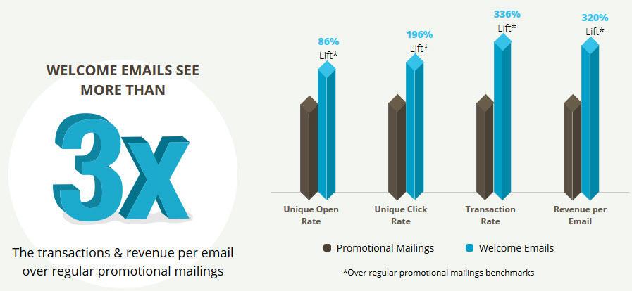 Bienvenido estadísticas de correo electrónico