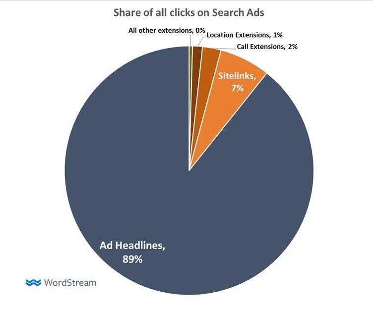 extensiones de adwords compartir de clics