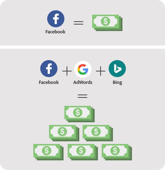 Wordstream Advisor combina anuncios de Facebook, Google AdWords y Bing en una sola plataforma