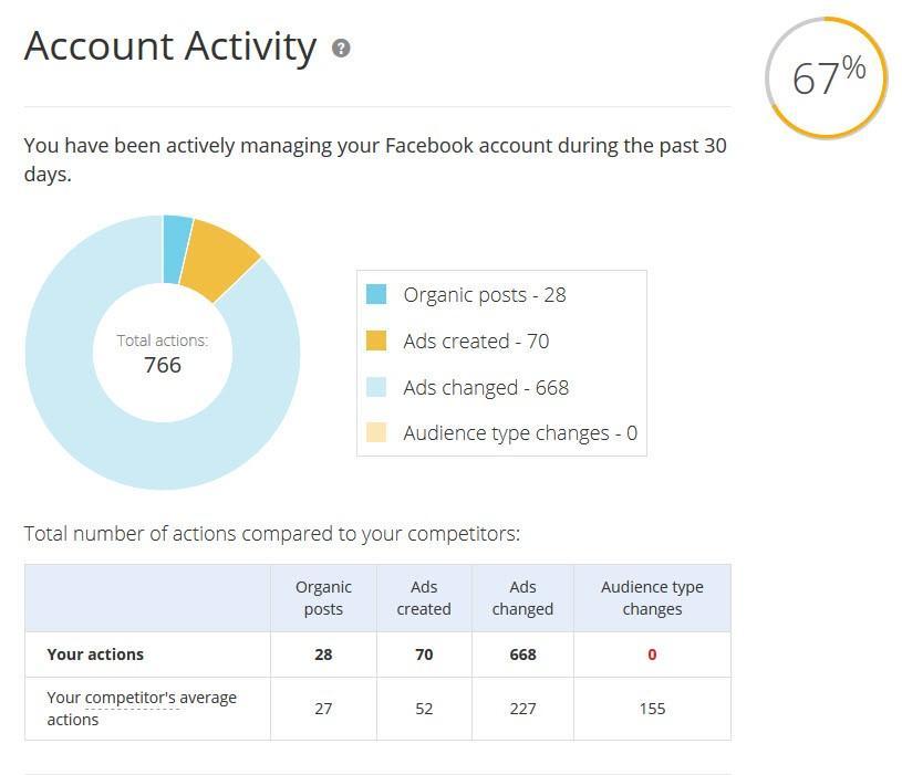 calificador de anuncios de facebook