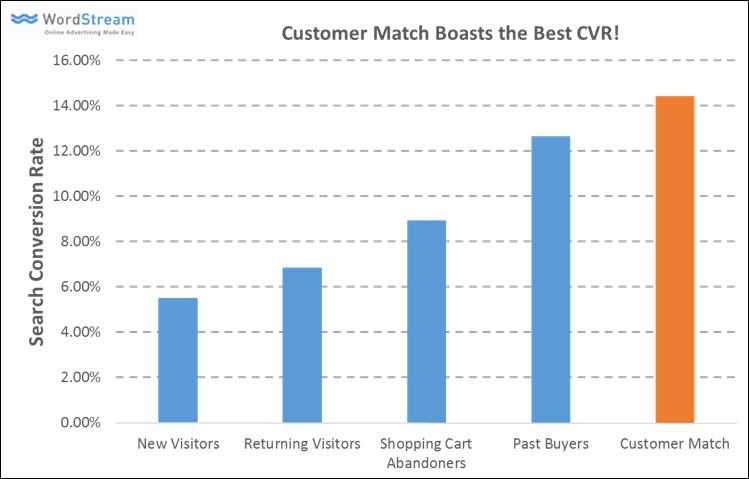 tasas de conversión de igualación de clientes de AdWords