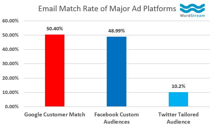 Comparación de la tasa de coincidencia de correo electrónico de AdWords Customer Match