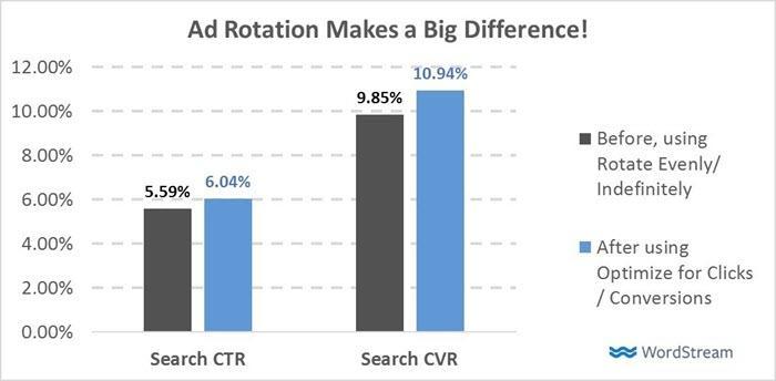 la rotación de anuncios de adwords tiene un gran impacto en ctr y cvr