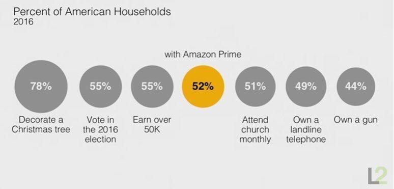 Guía para principiantes de publicidad en membresías de Amazon Prime hogares fijos de iglesias