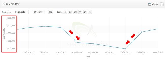 Recuperación de tráfico del sitio de Google Fred Update