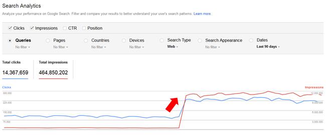 Aumento del tráfico de Google Fred Update