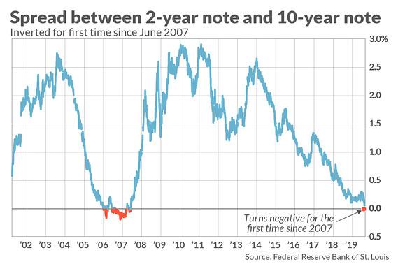 Inversión de curva de rendimiento en 2019, primera vez desde 2007 y presagio de una recesión