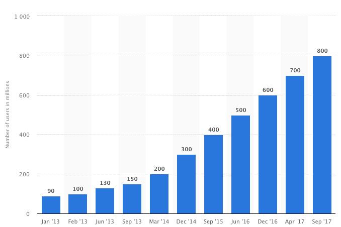 estadísticas de publicidad de instagram
