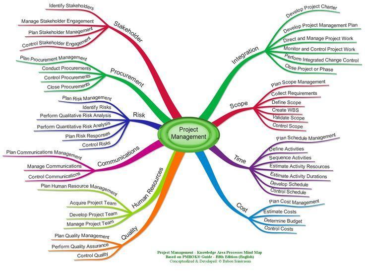 gestión de proyectos de marketing de contenidos