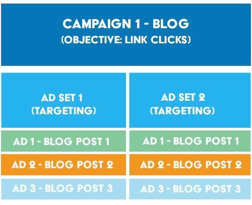 estructura para la cuenta de publicidad de facebook