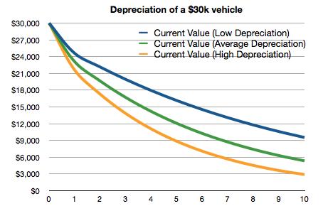 Tabla de depreciación de automóviles para automóviles Promedio