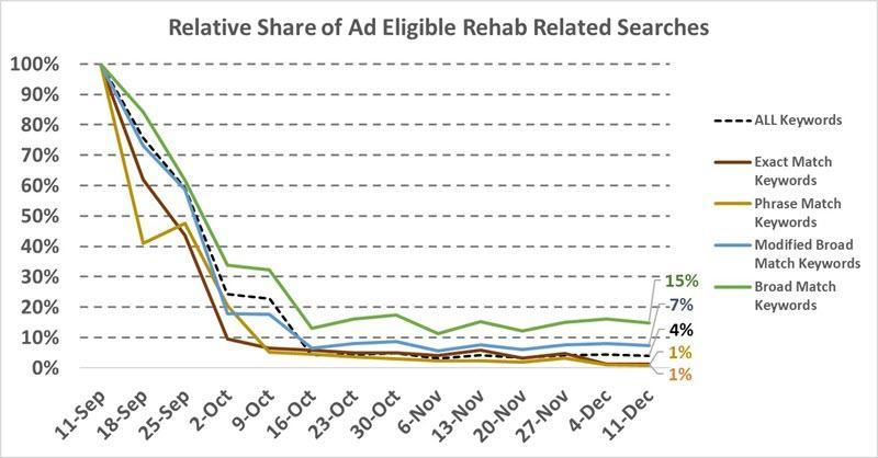 cambios en la política publicitaria de rehabilitación de google adwords