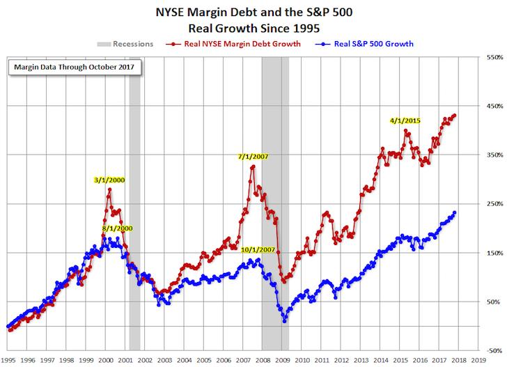 Gráfico histórico de margen de deuda en el mercado de valores de NYSE