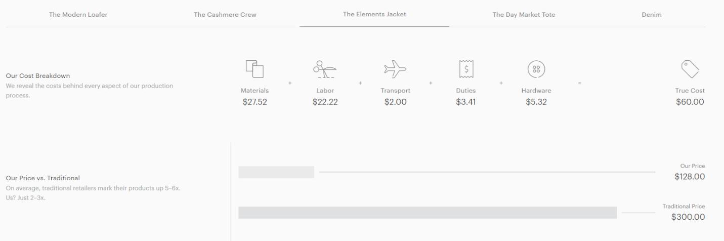 Desglose del costo de la prenda Everlane de marketing ético