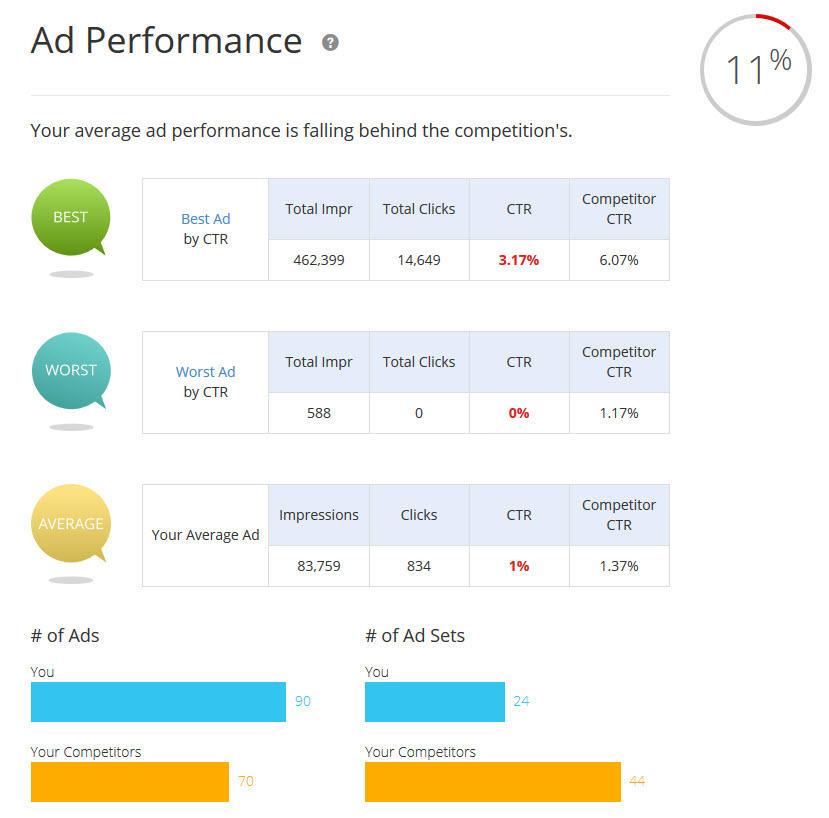 herramientas de análisis para anuncios de facebook