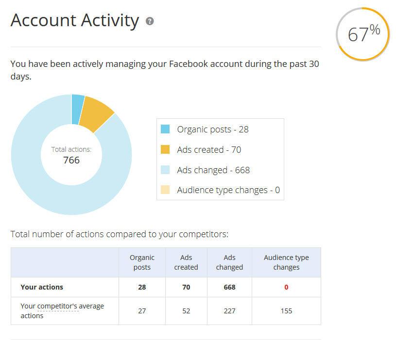 análisis de la cuenta de anuncios de Facebook