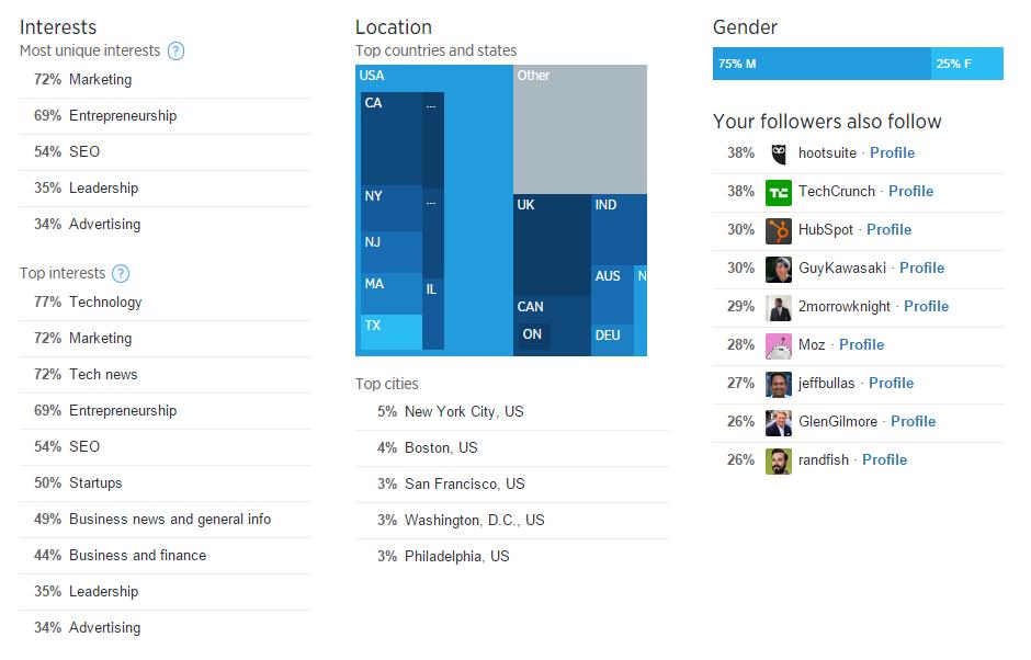 Captura de pantalla de Psicografía en marketing de Twitter Analytics