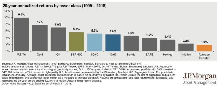 El rendimiento de inversión de REIT es superior