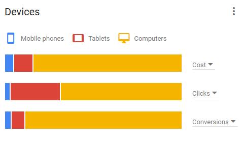 Informes de dispositivos de AdWords