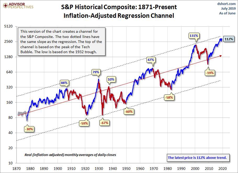 Rendimiento histórico del S&P 500