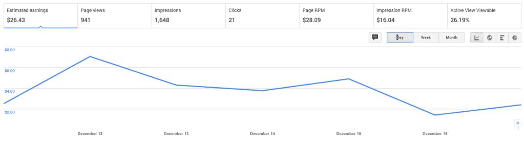 Gráfico de Google AdSense que muestra mi informe de ingresos de los últimos 7 días debido a los ingresos publicitarios.