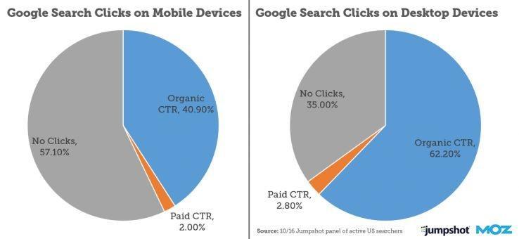 clics de búsqueda de Google en dispositivos móviles