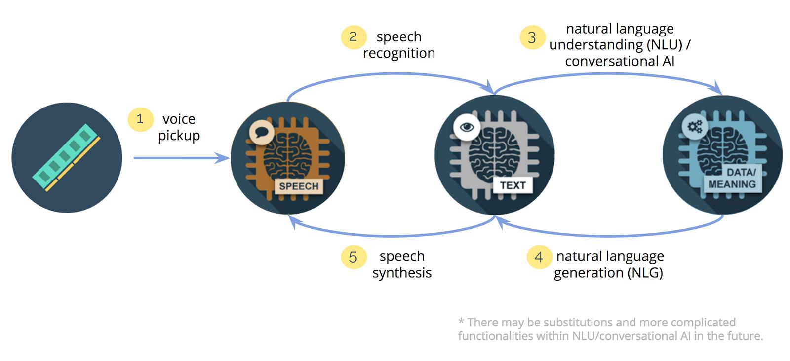 Ejemplos de aprendizaje automático reconocimiento de voz