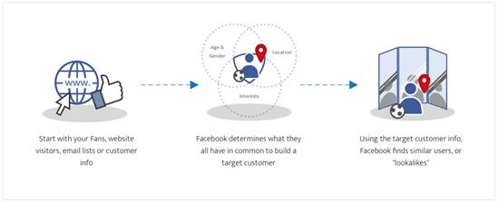 las campañas de competidores de Facebook son audiencias similares que representan un valor inmenso