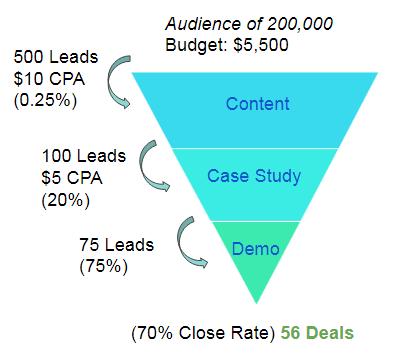 la forma correcta de crear un embudo de marketing de Facebook para su campaña de la competencia