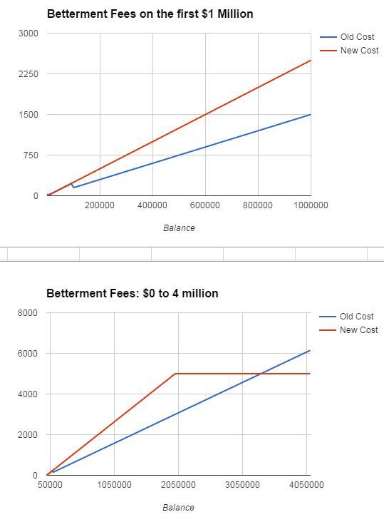 """betterment-new-fee """"width ="""" 539 """"height ="""" 732 """"srcset ="""" https://ganardineroporinternet.me/wp-content/uploads/2019/09/1567369748_863_Betterment-aumenta-las-caracteristicas-y-los-costos-¿todavia-vale-la.jpg 539w, https: //www.mrmoneymustache.com/wp-content/uploads/2017/01/betterment-new-fees-133x180.jpg 133w, https://www.mrmoneymustache.com/wp-content/uploads/2017/01/betterment -new-fee-221x300.jpg 221w, https://www.mrmoneymustache.com/wp-content/uploads/2017/01/betterment-new-fees-110x150.jpg 110w """"tamaños ="""" (ancho máximo: 539px ) 100vw, 539px """"/></p> <p>Las personas con menos de $ 100,000 en su cuenta no notarán ninguna diferencia. Aquellos de nosotros en la banda de $ 100k- $ 2 millones veremos un aumento del 66% en las tarifas (a partir del 1 de junio), luego las cosas incluso retrocederán en $ 3.3 millones.</p> <p>En mi situación (un saldo de $ 500,000), los honorarios anuales de administración aumentan de $ 750 a $ 1250 por año, un aumento de $ 500.</p><div class='code-block code-block-7' style='margin: 8px auto; text-align: center; display: block; clear: both;'> <div data-ad="""