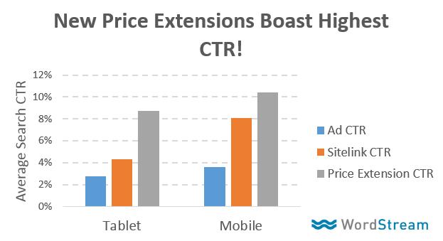 extensiones de precio ctr